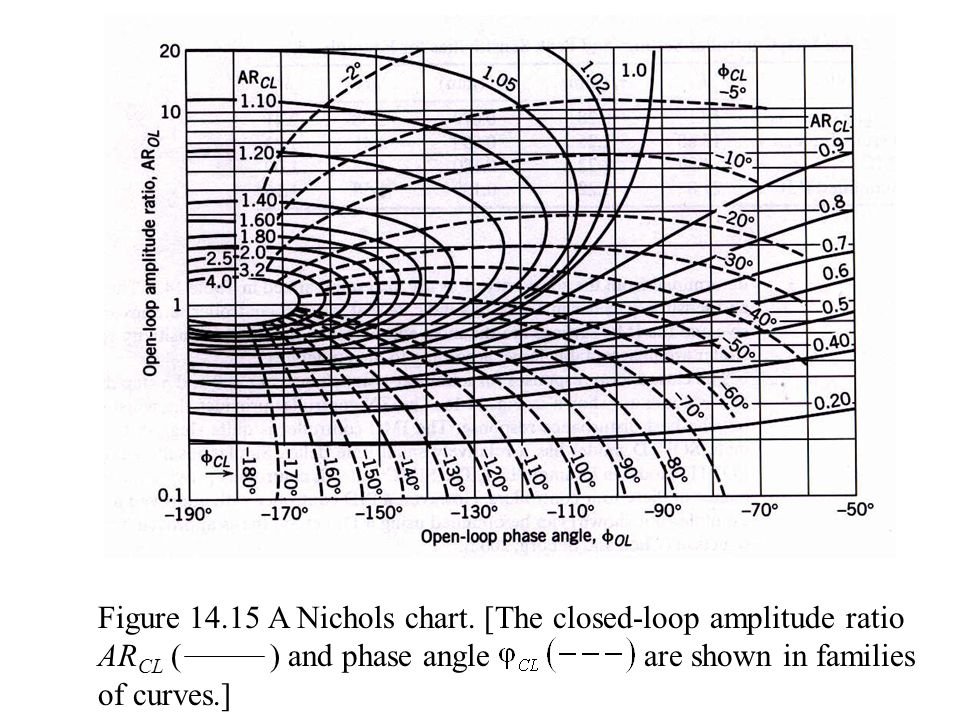 Figure 14.15 A Nichols chart. [The closed-loop amplitude ratio ARCL ( ) and phase angle are shown in families of curves.]